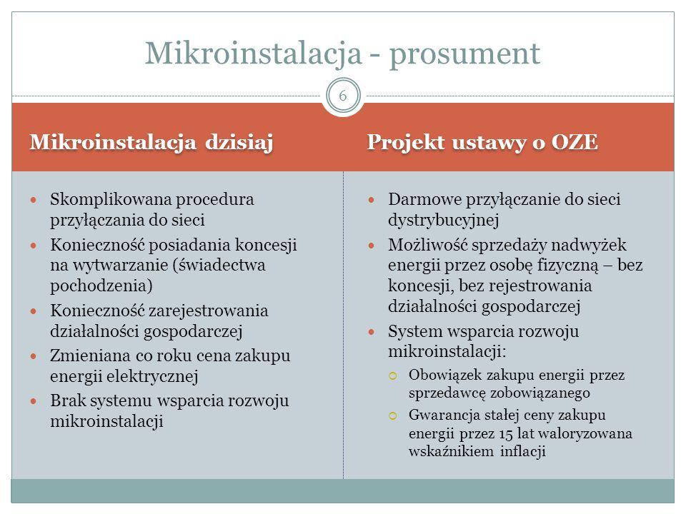 Mikroinstalacja dzisiaj Projekt ustawy o OZE Skomplikowana procedura przyłączania do sieci Konieczność posiadania koncesji na wytwarzanie (świadectwa