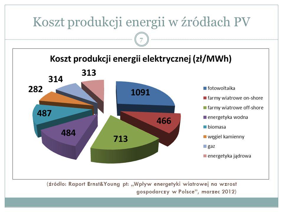 Koszt produkcji energii w źródłach PV (źródło: Raport Ernst&Young pt: Wpływ energetyki wiatrowej na wzrost gospodarczy w Polsce, marzec 2012) 7