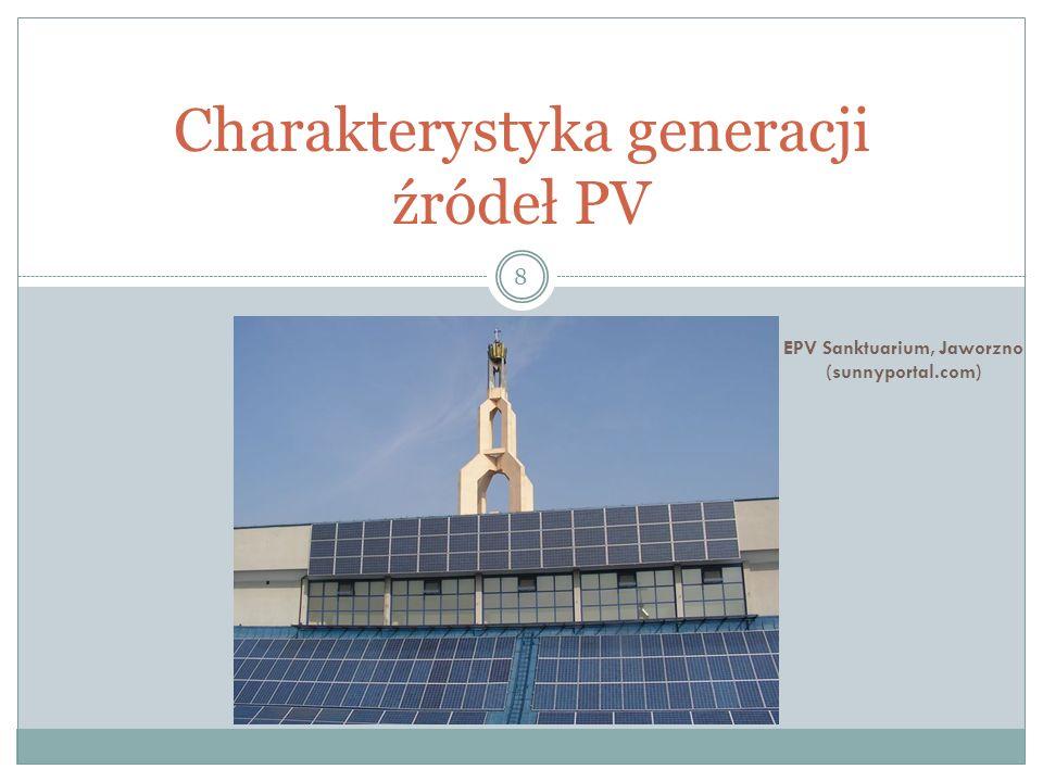 Charakterystyka generacji źródeł PV 8 EPV Sanktuarium, Jaworzno (sunnyportal.com)