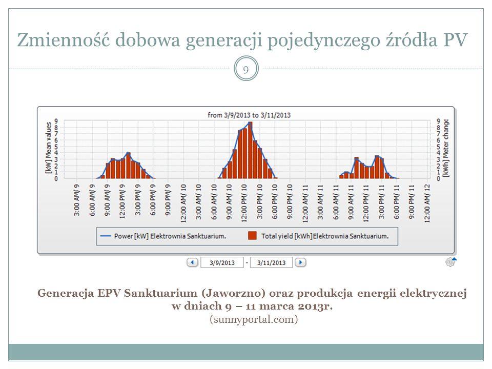 Zmienność dobowa generacji pojedynczego źródła PV 9 Generacja EPV Sanktuarium (Jaworzno) oraz produkcja energii elektrycznej w dniach 9 – 11 marca 201