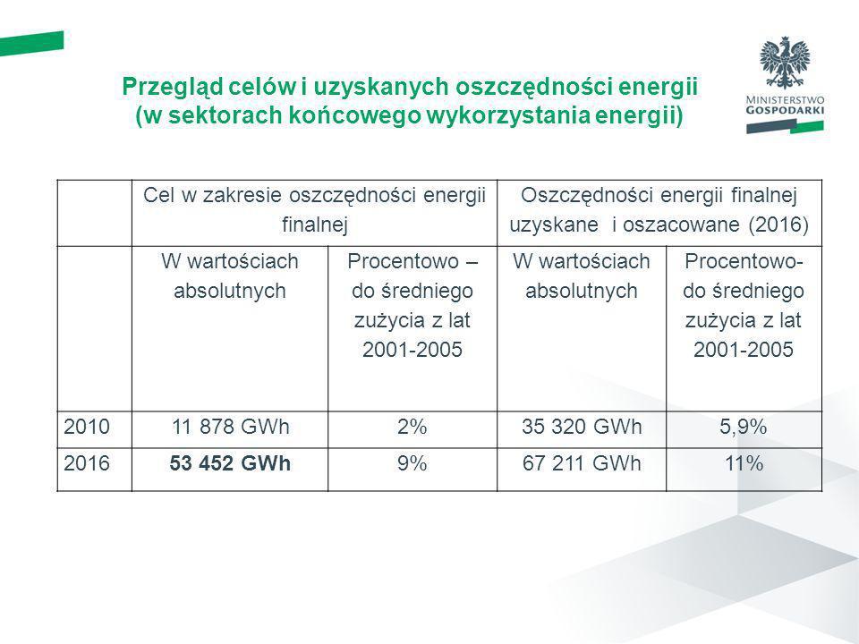Przegląd celów i uzyskanych oszczędności energii (w sektorach końcowego wykorzystania energii) Cel w zakresie oszczędności energii finalnej Oszczędnoś