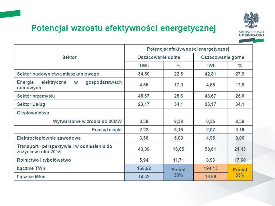 Potencjał wzrostu efektywności energetycznej Sektor Potencjał efektywności energetycznej Oszacowanie dolneOszacowanie górne TWh% % Sektor budownictwa