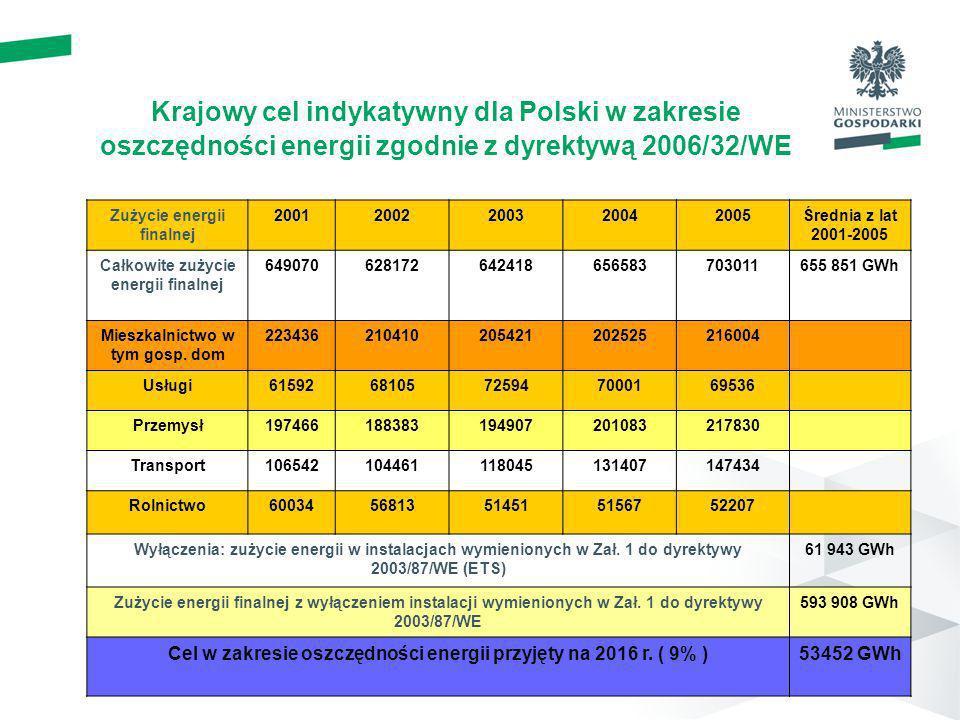 Krajowy cel indykatywny dla Polski w zakresie oszczędności energii zgodnie z dyrektywą 2006/32/WE Zużycie energii finalnej 20012002200320042005Średnia