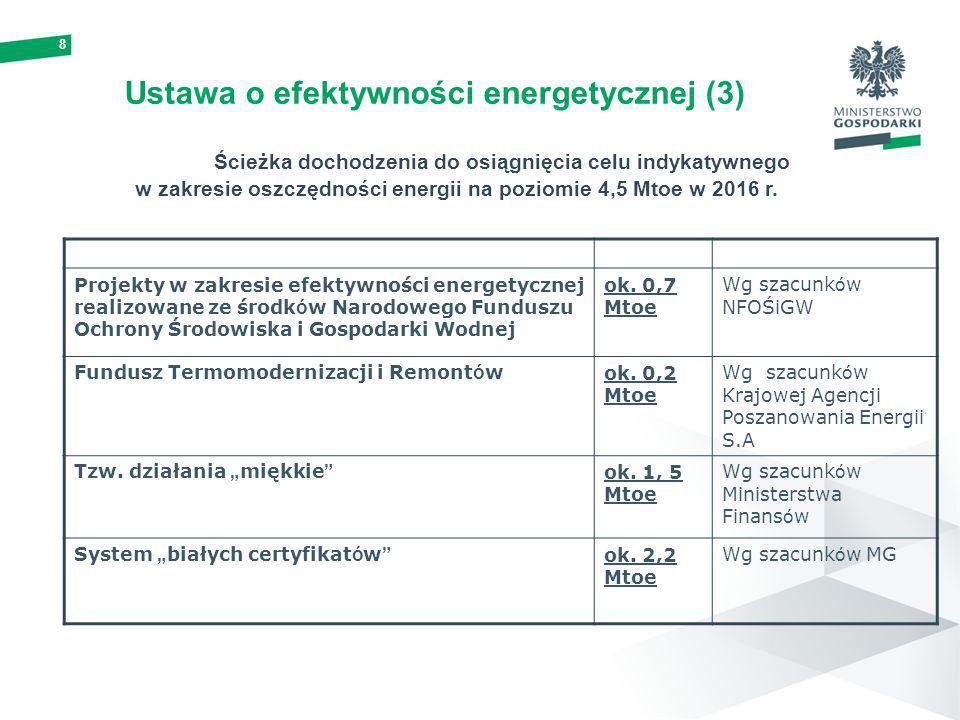 Drugi Krajowy Plan Działań dotyczący efektywności energetycznej (1) Rozliczenie celu pośredniego dla 2010 roku ( 2 % ) – 11878 GWh Kontynuacja działań sektorowych i horyzontalnych tj.