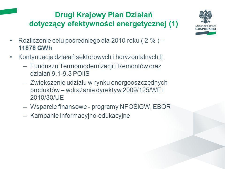 Drugi Krajowy Plan Działań dotyczący efektywności energetycznej (1) Rozliczenie celu pośredniego dla 2010 roku ( 2 % ) – 11878 GWh Kontynuacja działań