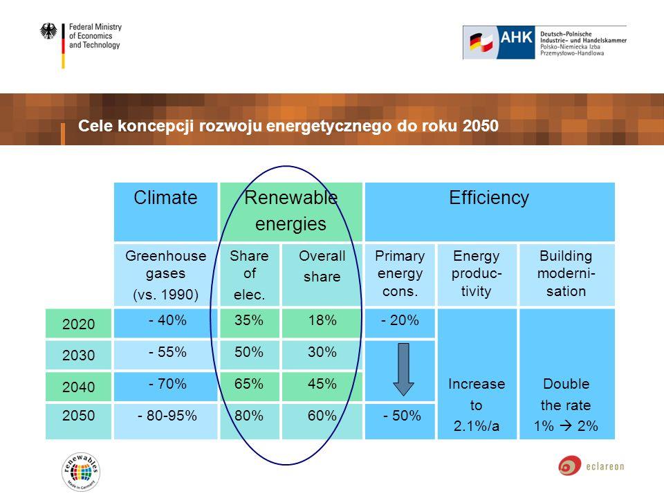 Cele koncepcji rozwoju energetycznego do roku 2050 ClimateRenewable energies Efficiency Greenhouse gases (vs. 1990) Share of elec. Overall share Prima