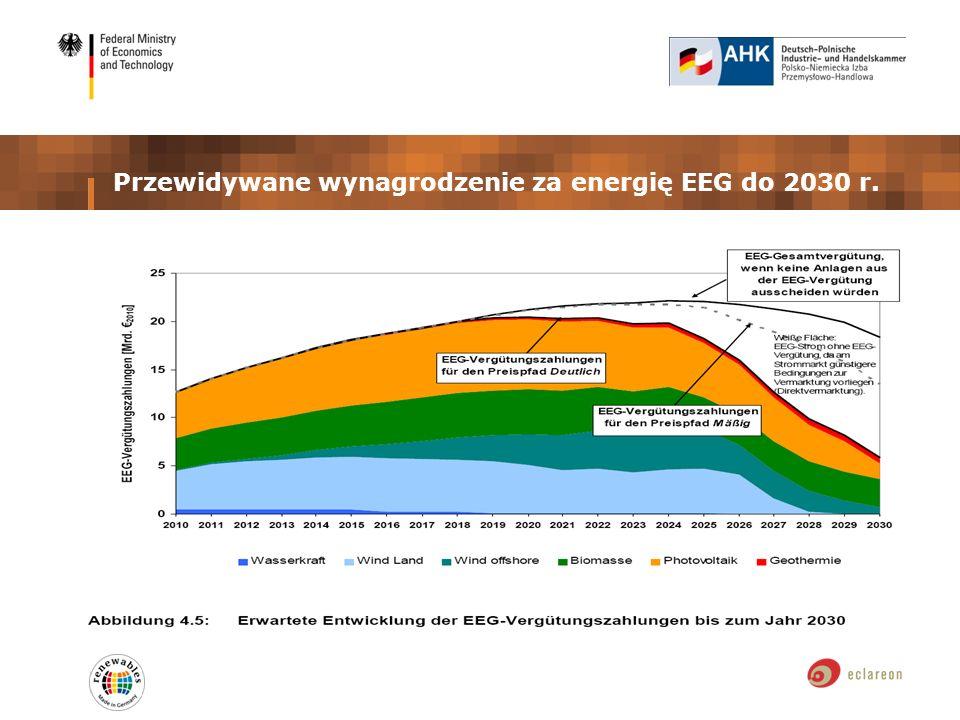 Przewidywane wynagrodzenie za energię EEG do 2030 r.