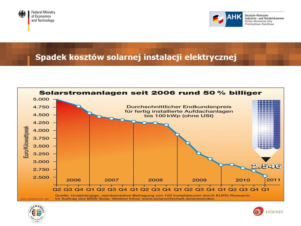 Spadek kosztów solarnej instalacji elektrycznej