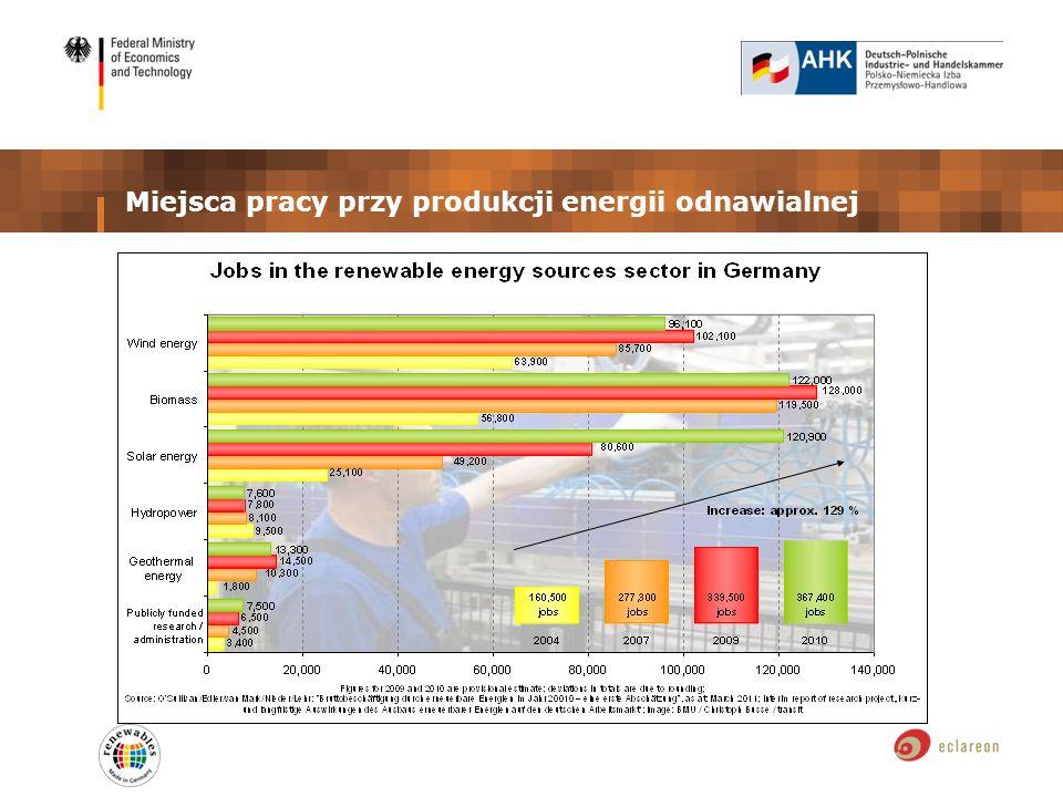 Miejsca pracy przy produkcji energii odnawialnej