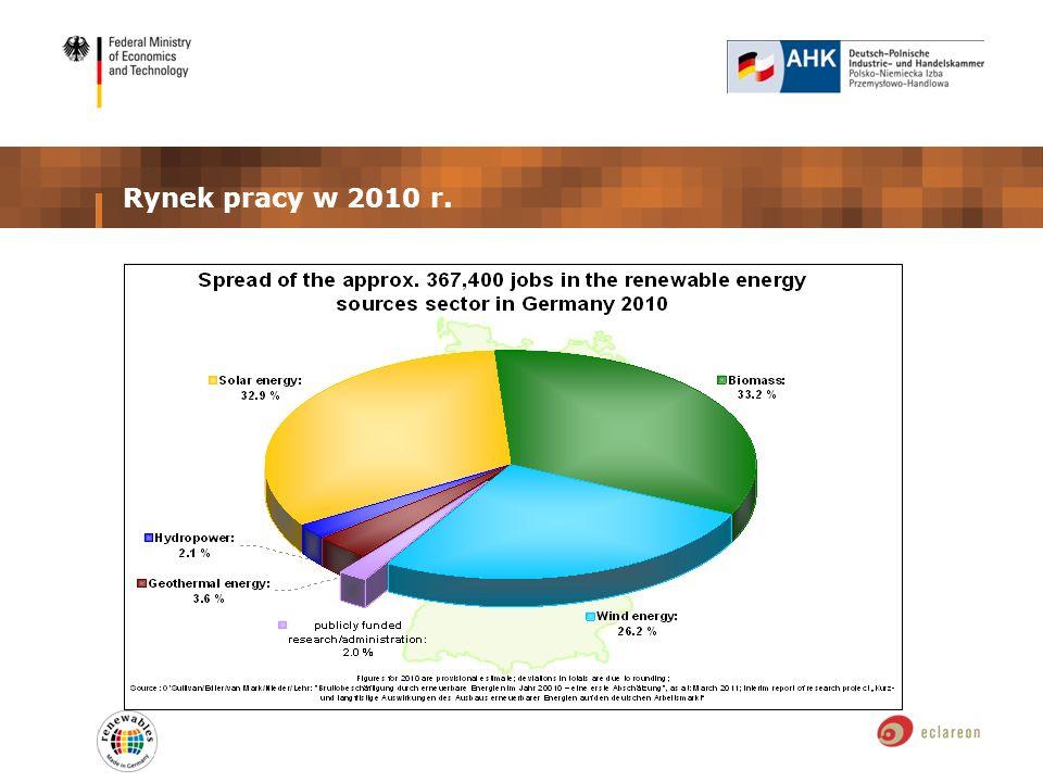 Rynek pracy w 2010 r.