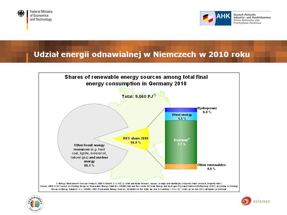 Udział energii odnawialnej w Niemczech w 2010 roku