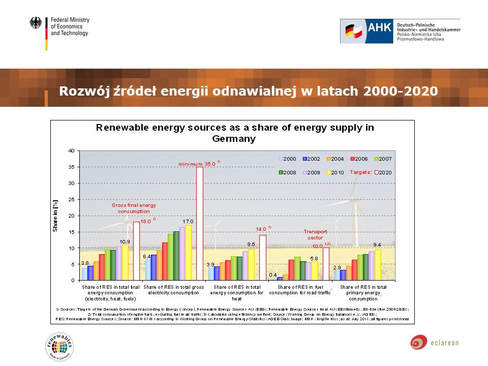 Rozwój źródeł energii odnawialnej w latach 2000-2020