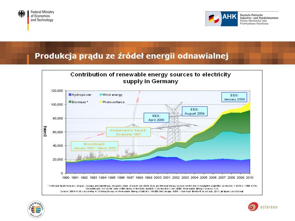 Produkcja prądu ze źródeł energii odnawialnej