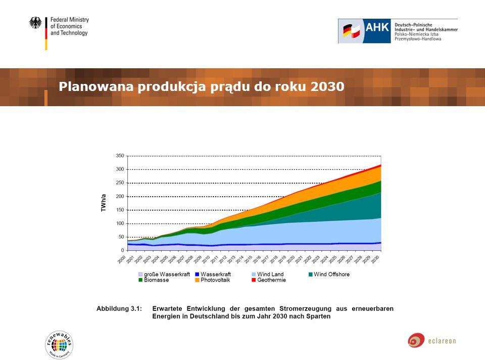 Planowana produkcja prądu do roku 2030