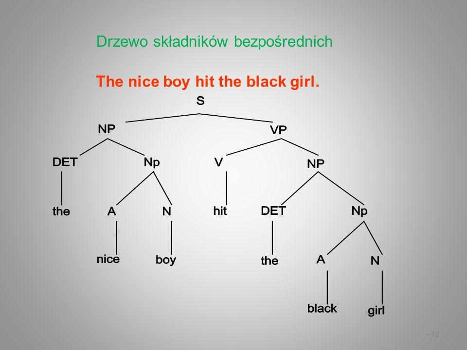 – 12 The nice boy hit the black girl. Drzewo składników bezpośrednich