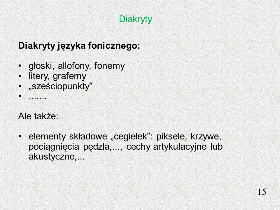 15 Diakryty języka fonicznego: głoski, allofony, fonemy litery, grafemy sześciopunkty....... Ale także: elementy składowe cegiełek: piksele, krzywe, p