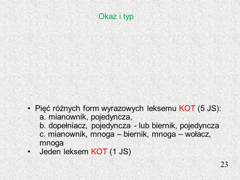 23 Pięć różnych form wyrazowych leksemu KOT (5 JS): a. mianownik, pojedyncza, b. dopełniacz, pojedyncza - lub biernik, pojedyncza c. mianownik, mnoga