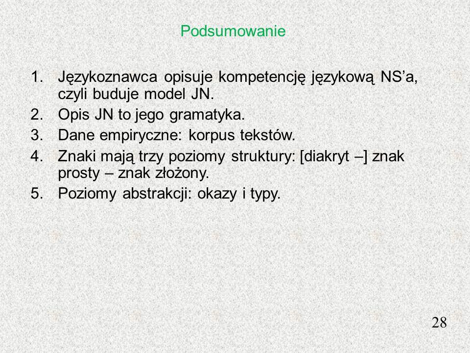 28 1.Językoznawca opisuje kompetencję językową NSa, czyli buduje model JN. 2.Opis JN to jego gramatyka. 3.Dane empiryczne: korpus tekstów. 4.Znaki maj