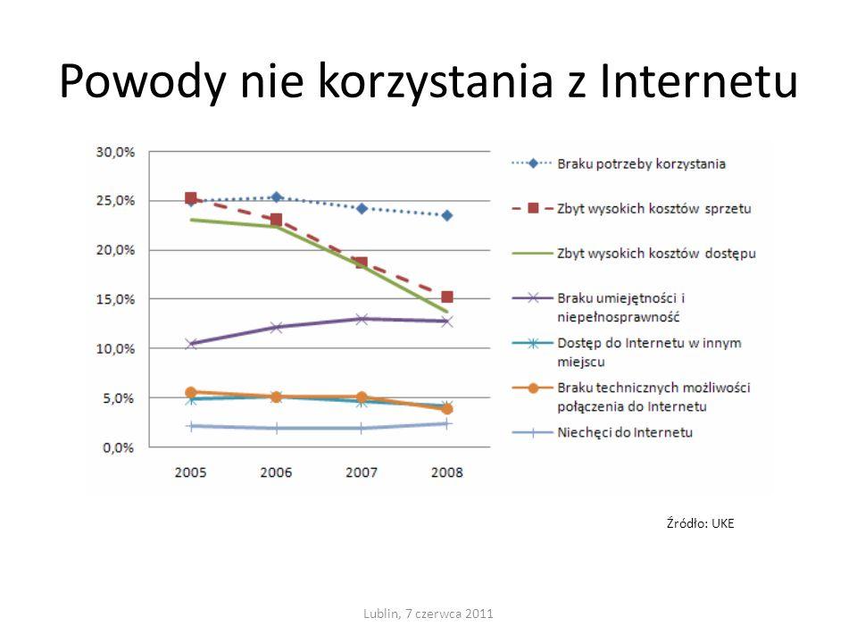Powody nie korzystania z Internetu Lublin, 7 czerwca 2011 Źródło: UKE