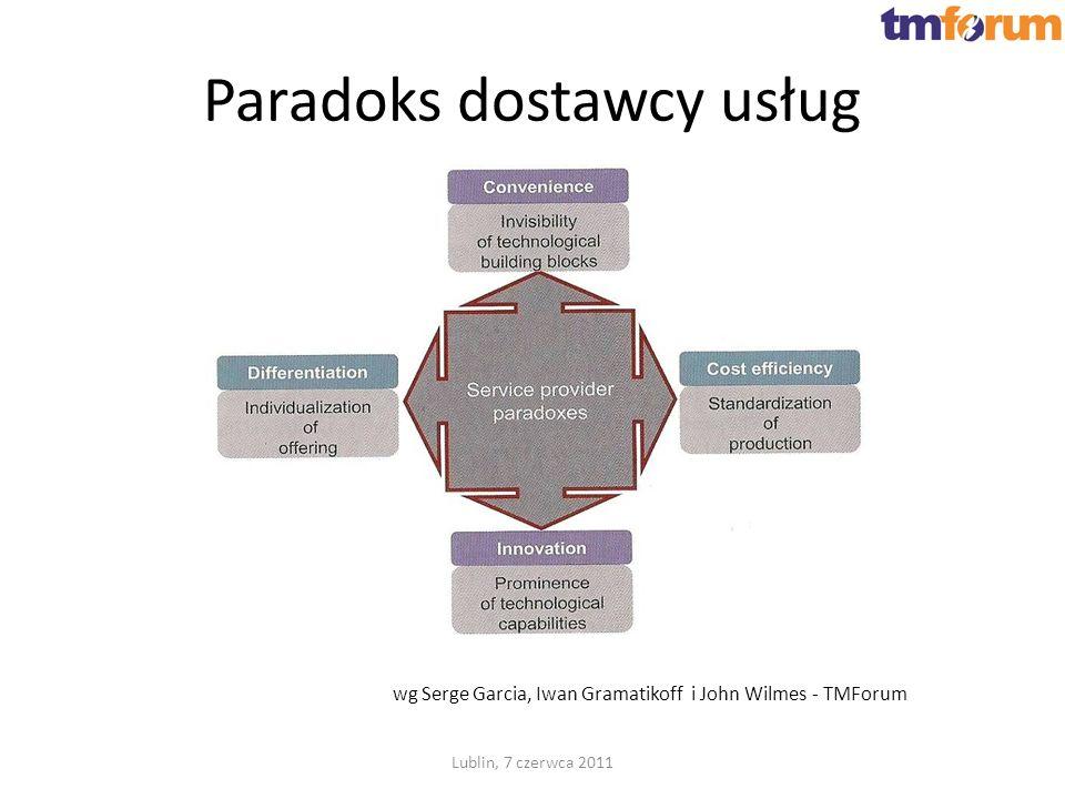 Paradoks dostawcy usług Lublin, 7 czerwca 2011 wg Serge Garcia, Iwan Gramatikoff i John Wilmes - TMForum