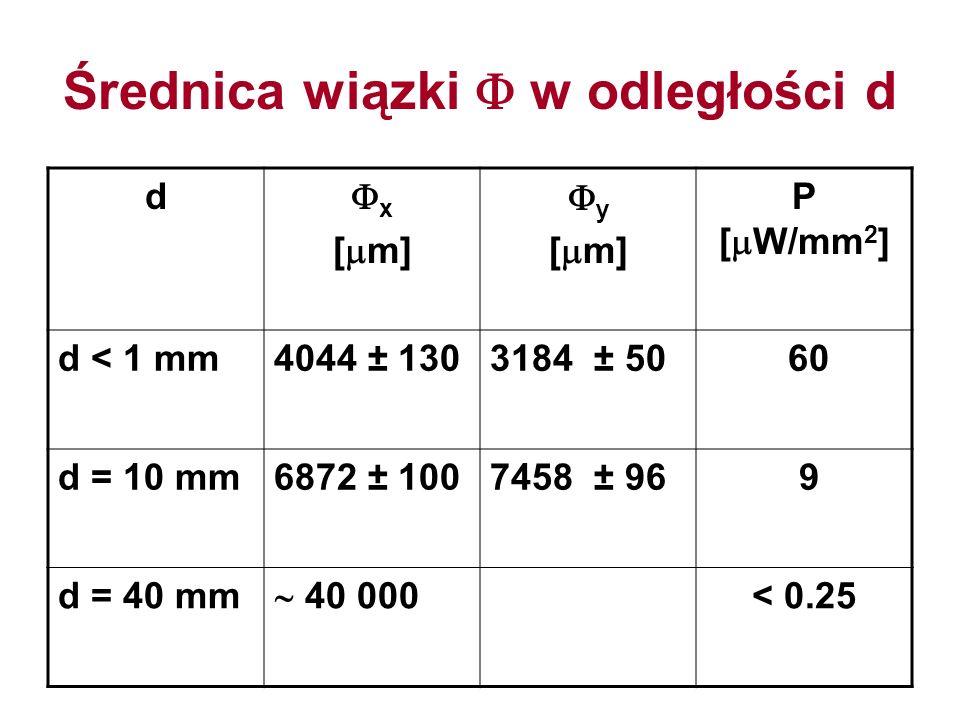 Średnica wiązki w odległości d d x [ m] y [ m] P [ W/mm 2 ] d < 1 mm4044 ± 1303184 ± 50 60 d = 10 mm6872 ± 1007458 ± 96 9 d = 40 mm 40 000 < 0.25