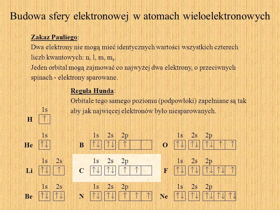 Zakaz Pauliego: Dwa elektrony nie mogą mieć identycznych wartości wszystkich czterech liczb kwantowych: n, l, m, m s. Jeden orbital mogą zajmować co n
