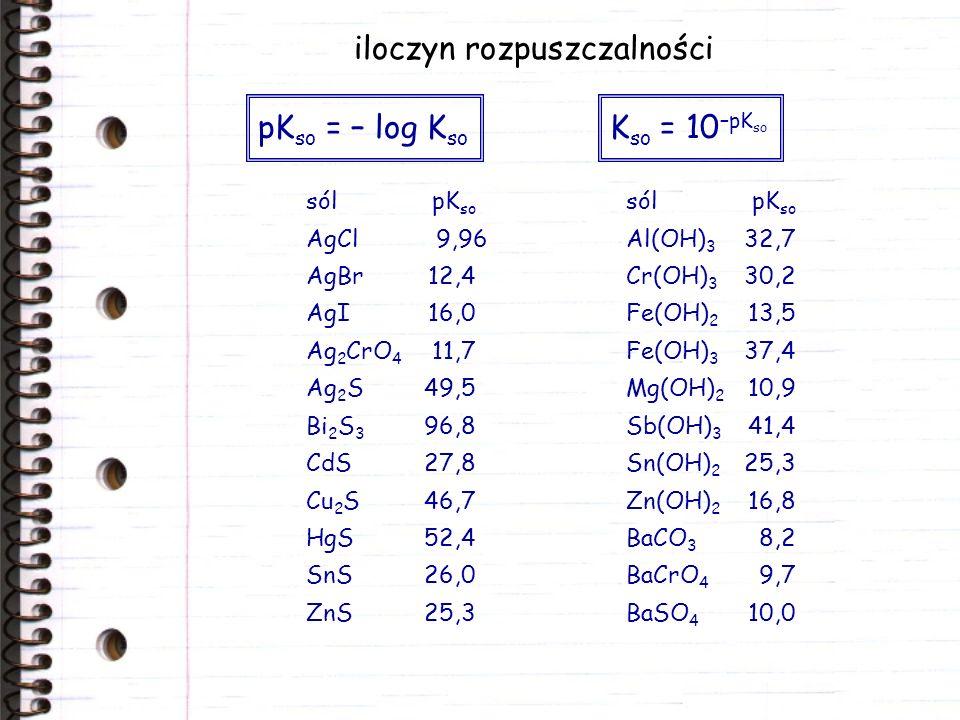 iloczyn rozpuszczalności sól pK so AgCl 9,96 AgBr12,4 AgI16,0 Ag 2 CrO 4 11,7 Ag 2 S49,5 Bi 2 S 3 96,8 CdS27,8 Cu 2 S46,7 HgS52,4 SnS26,0 ZnS25,3 pK s