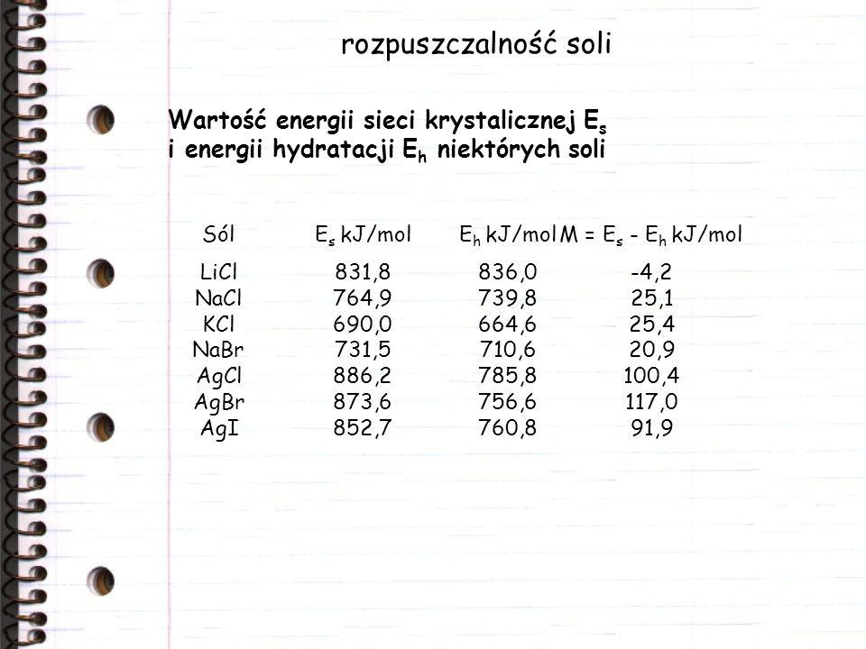 rozpuszczalność soli Wartość energii sieci krystalicznej E s i energii hydratacji E h niektórych soli SólE s kJ/molE h kJ/molM = E s - E h kJ/mol LiCl