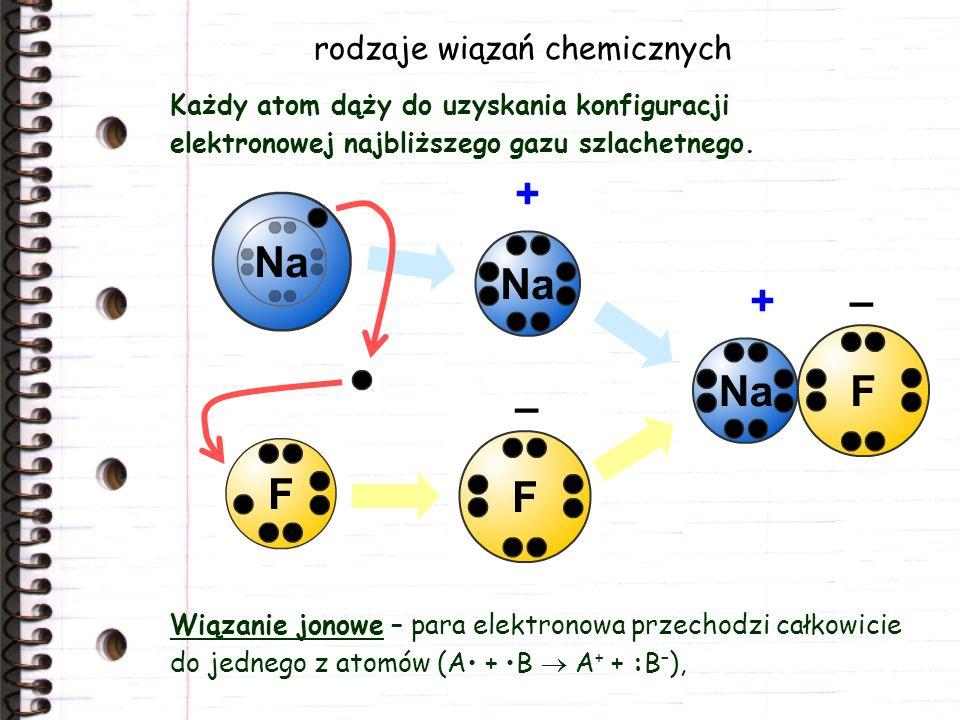 rodzaje wiązań chemicznych Każdy atom dąży do uzyskania konfiguracji elektronowej najbliższego gazu szlachetnego.