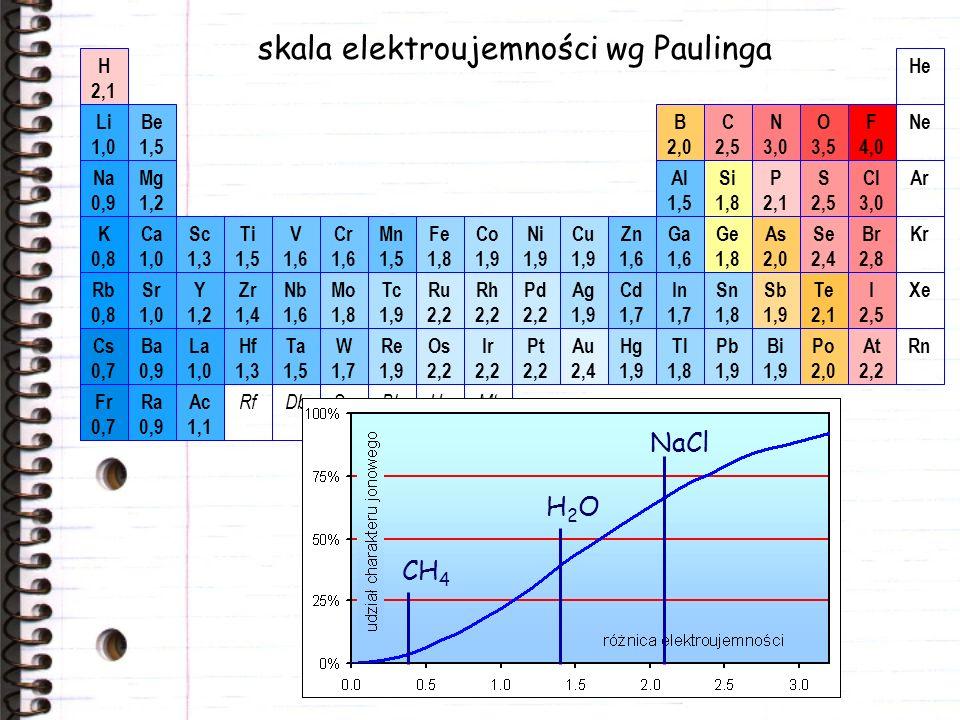 hybrydyzacja orbitali atomowych 1s2s2p C 1s2s2p C 1s2sp 3 C etylen hybrydyzacja sp 2 cząsteczka płaska metan
