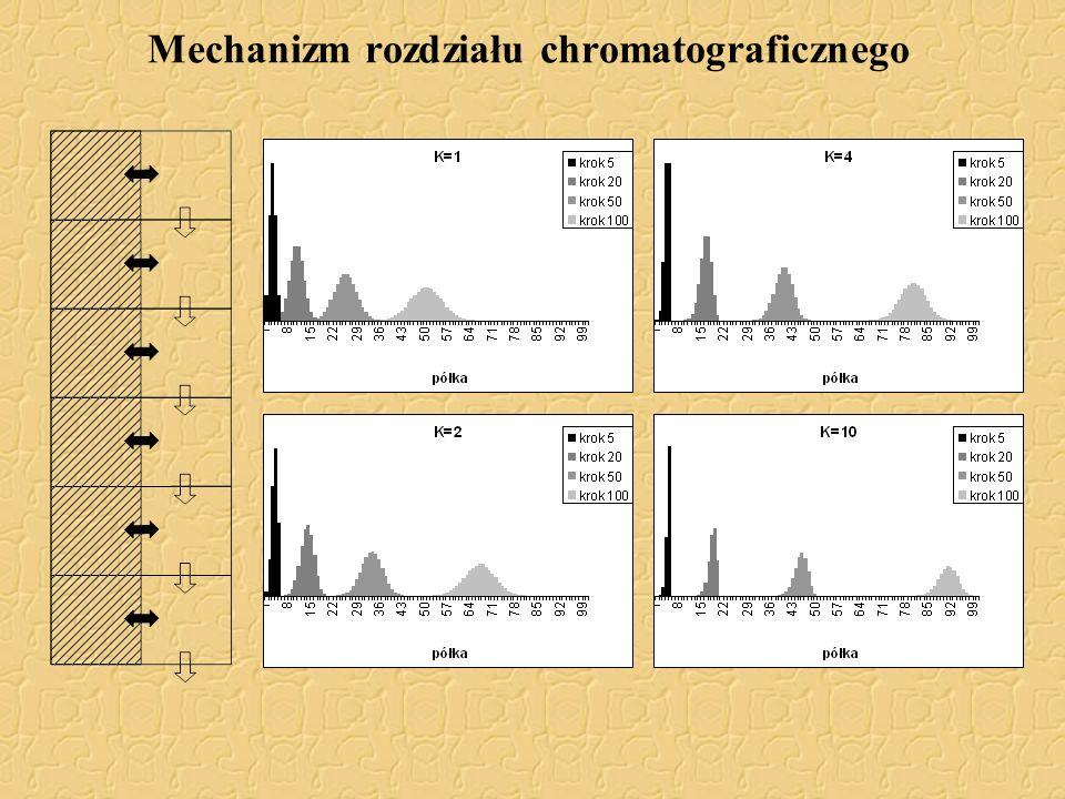 Oligoeterole α = 1.207, K = 0.000474 cm 3 /g M n nie może być poprawnie wyznaczona metodą analizy grup końcowych!