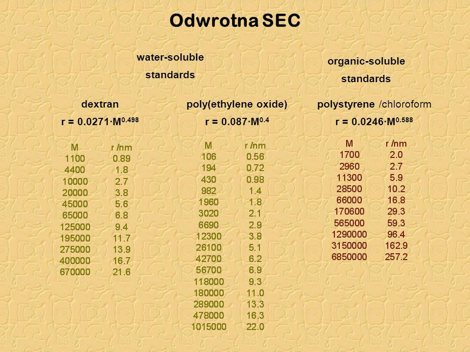 Odwrotna SEC water-soluble standards organic-soluble standards polystyrene /chloroform r = 0.0246·M 0.588 poly(ethylene oxide) r = 0.087·M 0.4 dextran