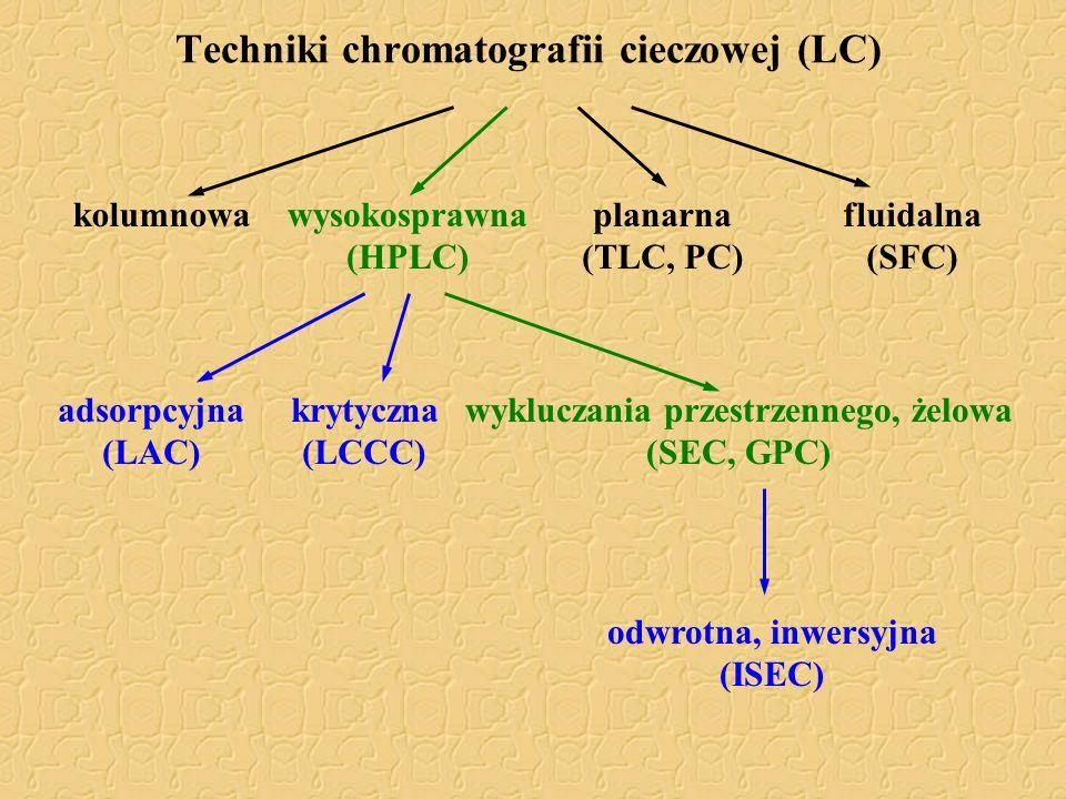 Techniki chromatografii cieczowej (LC) wysokosprawna (HPLC) kolumnowaplanarna (TLC, PC) fluidalna (SFC) adsorpcyjna (LAC) krytyczna (LCCC) wykluczania