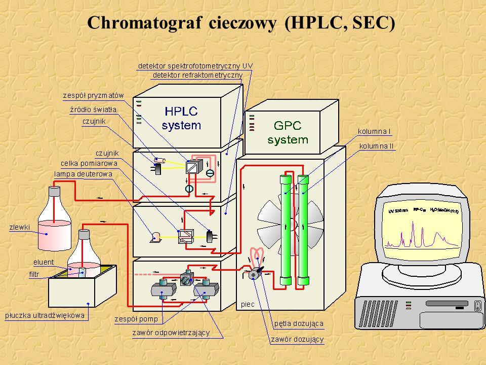 Detektory w chromatografii polimerów RIDrefraktometr różnicowy, najbardziej uniwersalny, mała czułość, UV-VISspektrofotometr, dość uniwersalny, dobra czułość, szeroki zakres liniowości, możliwość pracy przy różnej długości fali DVDwiskozymetr różnicowy pomiar lepkości (granicznej liczby lepkościowej) RALLSdetektory rozpraszania światła LALLSsygnał zależy od masy cząsteczkowej MALLSmożliwość bezwzględnego pomiaru