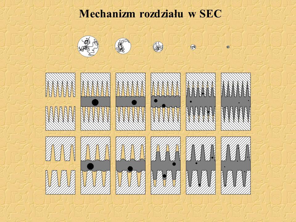 Kalibracja w SEC Kalibracja bezwzględna Seria wzorców wąskodyspersyjnych (najczęściej polistyren) Ograniczona dostępnością wzorców Kalibracja szerokim wzorcem (korygowana) Wymaga próbki oznaczanego polimeru o znanych co najmniej dwóch parametrach: M n, M w, [ ] lub dwóch próbek Kalibracja oligomerów i związków małocząsteczkowych Rozdział na poszczególne pasma, którym można przypisać właściwą M.