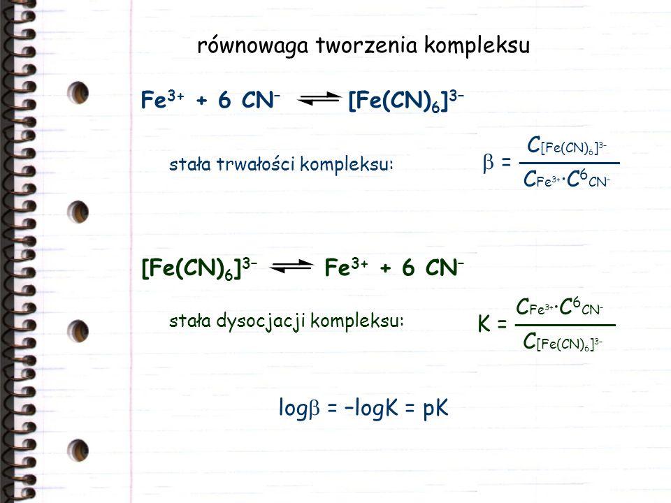 równowaga tworzenia kompleksu Fe 3+ + 6 CN – [Fe(CN) 6 ] 3– = ________ C [Fe(CN) 6 ] 3– C Fe 3+ ·C 6 CN – [Fe(CN) 6 ] 3– Fe 3+ + 6 CN – K = ________ C Fe 3+ ·C 6 CN – C [Fe(CN) 6 ] 3– stała trwałości kompleksu: stała dysocjacji kompleksu: log = –logK = pK