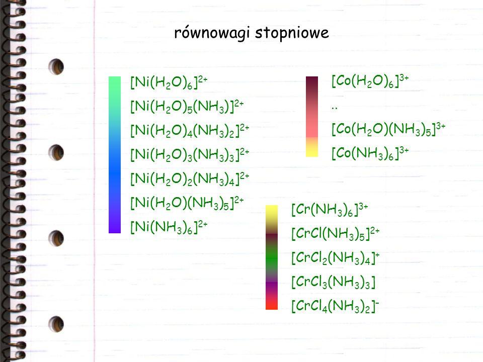 równowagi stopniowe [Ni(H 2 O) 6 ] 2+ [Ni(H 2 O) 5 (NH 3 )] 2+ [Ni(H 2 O) 4 (NH 3 ) 2 ] 2+ [Ni(H 2 O) 3 (NH 3 ) 3 ] 2+ [Ni(H 2 O) 2 (NH 3 ) 4 ] 2+ [Ni(H 2 O)(NH 3 ) 5 ] 2+ [Ni(NH 3 ) 6 ] 2+ [Co(H 2 O) 6 ] 3+..