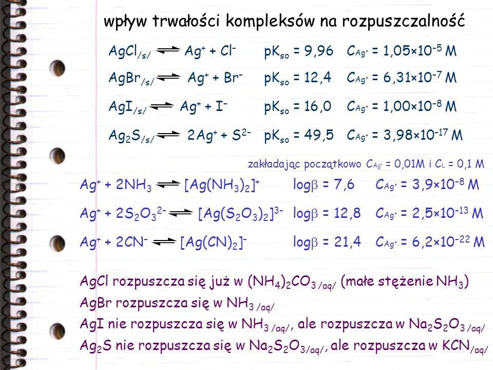 wpływ trwałości kompleksów na rozpuszczalność AgCl /s/ Ag + + Cl – pK so = 9,96C Ag + = 1,05×10 –5 M AgBr /s/ Ag + + Br – AgI /s/ Ag + + I – Ag 2 S /s/ 2Ag + + S 2– pK so = 12,4C Ag + = 6,31×10 –7 M pK so = 16,0C Ag + = 1,00×10 –8 M pK so = 49,5C Ag + = 3,98×10 –17 M Ag + + 2NH 3 [Ag(NH 3 ) 2 ] + Ag + + 2S 2 O 3 2– [Ag(S 2 O 3 ) 2 ] 3– Ag + + 2CN – [Ag(CN) 2 ] – log = 7,6C Ag + = 3,9×10 –8 M log = 12,8C Ag + = 2,5×10 –13 M log = 21,4C Ag + = 6,2×10 –22 M zakładając początkowo C Ag + = 0,01M i C L = 0,1 M AgCl rozpuszcza się już w (NH 4 ) 2 CO 3 /aq/ (małe stężenie NH 3 ) AgBr rozpuszcza się w NH 3 /aq/ AgI nie rozpuszcza się w NH 3 /aq/, ale rozpuszcza w Na 2 S 2 O 3 /aq/ Ag 2 S nie rozpuszcza się w Na 2 S 2 O 3/aq/, ale rozpuszcza w KCN /aq/