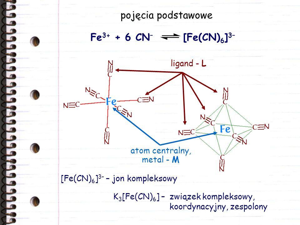 pojęcia podstawowe Fe 3+ + 6 CN – [Fe(CN) 6 ] 3– ligand - L atom centralny, metal - M [Fe(CN) 6 ] 3– – jon kompleksowy K 3 [Fe(CN) 6 ] –związek kompleksowy, koordynacyjny, zespolony