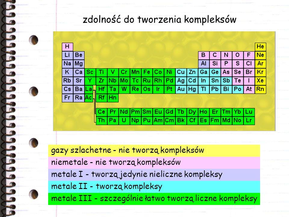zdolność do tworzenia kompleksów gazy szlachetne - nie tworzą kompleksów niemetale - nie tworzą kompleksów metale I - tworzą jedynie nieliczne kompleksy metale II - tworzą kompleksy metale III - szczególnie łatwo tworzą liczne kompleksy