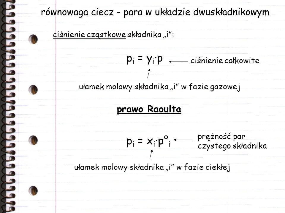 równowaga ciecz - para w układzie dwuskładnikowym prawo Raoulta ciśnienie cząstkowe składnika i: p i = y i ·p ułamek molowy składnika i w fazie gazowe
