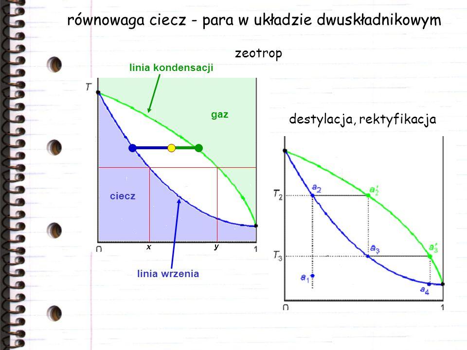 gaz ciecz równowaga ciecz - para w układzie dwuskładnikowym destylacja, rektyfikacja zeotrop linia wrzenia linia kondensacji
