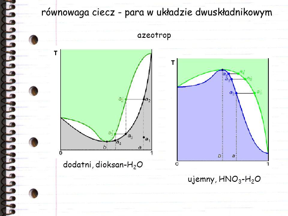równowaga ciecz - para w układzie dwuskładnikowym dodatni, dioksan-H 2 O ujemny, HNO 3 -H 2 O azeotrop