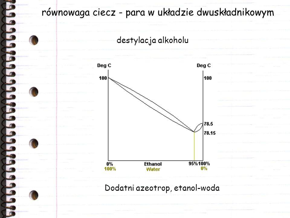 równowaga ciecz - para w układzie dwuskładnikowym Dodatni azeotrop, etanol-woda destylacja alkoholu