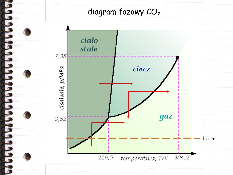 diagram fazowy CO 2 1 atm