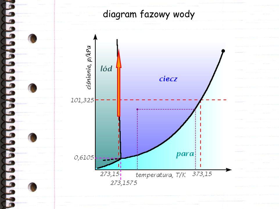 diagram fazowy wody