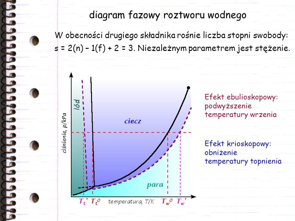 diagram fazowy roztworu wodnego W obecności drugiego składnika rośnie liczba stopni swobody: s = 2(n) – 1(f) + 2 = 3. Niezależnym parametrem jest stęż