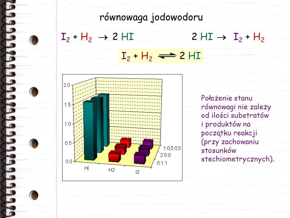 równowaga jodowodoru Położenie stanu równowagi nie zależy od ilości substratów i produktów na początku reakcji (przy zachowaniu stosunków stechiometrycznych).