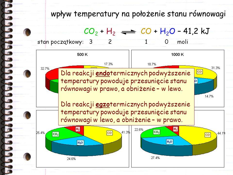 wpływ ciśnienia na położenie stanu równowagi N 2 + 3 H 2 2 NH 3 + 92,3 kJ Zwiększenie ciśnienia w układzie powoduje przesunięcie stanu równowagi w kierunku mniejszej ilości moli składników gazowych, zmiejszenie – w kierunku większej ilości moli gazu.