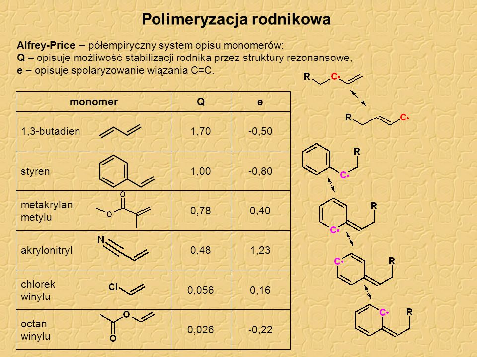 Polimeryzacja rodnikowa Alfrey-Price – półempiryczny system opisu monomerów: Q – opisuje możliwość stabilizacji rodnika przez struktury rezonansowe, e